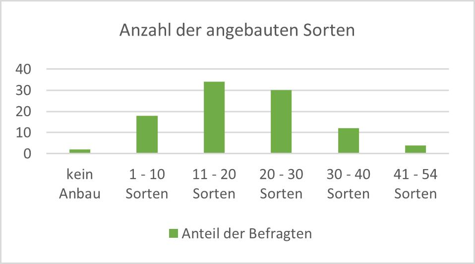 Diagramm Anzahl der angebauten Sorten