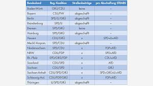 Tabelle Übersicht Bundesländer Strabs