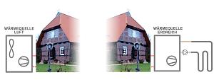 Schematische Darstellung von Haus mit Außenluft- und Erdreich-Wärmepumpen