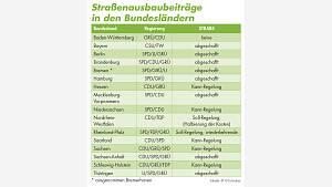 Übersicht Strabs in den Bundesländern_Stand 2021