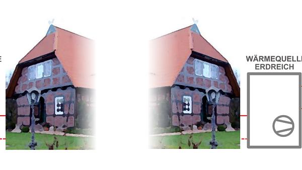 Themenbild: Schematische Darstellung von Haus mit Außenluft- und Erdreich-Wärmepumpen