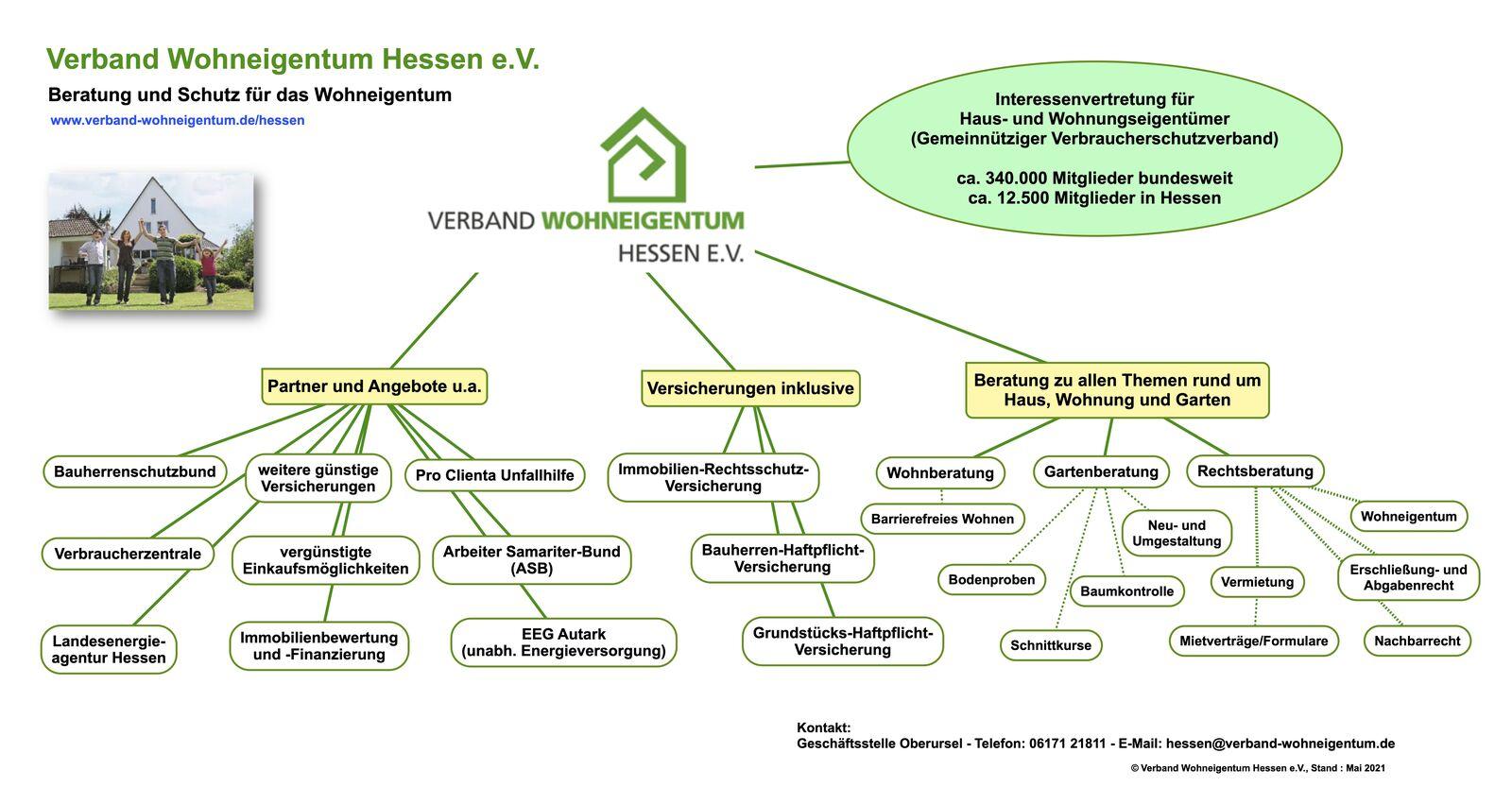 Leistungen des VWE Hessen