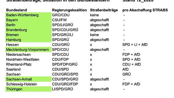 Themenbild: Tabelle STRABS