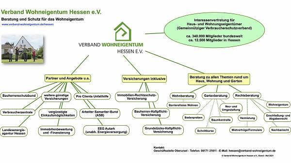 Themenbild: Leistungen des VWE Hessen