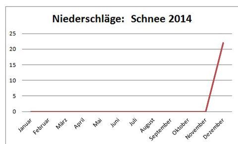 Gesamt Niederschläge: Schnee in cm pro Quadratmeter 2014 in Heinsheim.