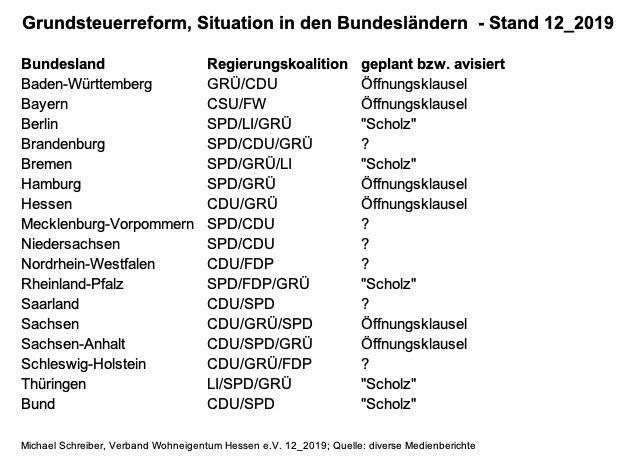 Werden es die Bürgermeister in Baden-Württemberg auf eine Erhöhung der Grundsteuer ankommen lassen ?