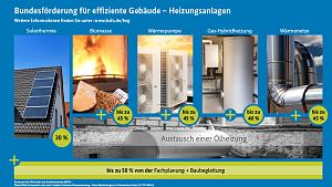 BEG-EM-Förderung Erneuerbare Energien ab 2021