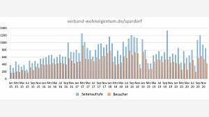 Web-Statistik 2015 bis 2020